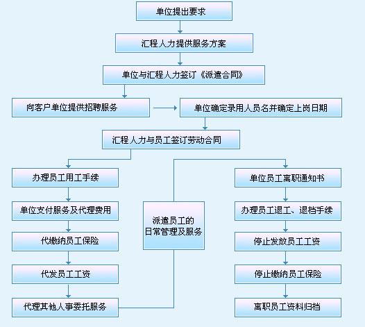 医疗业务流程ppt素材